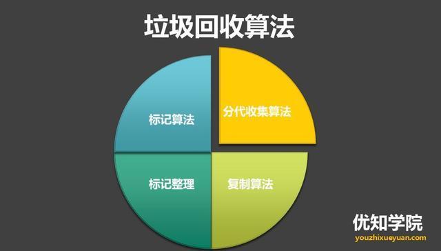 JVM的4種垃圾回收算法、垃圾回收機制與總結 - 知乎