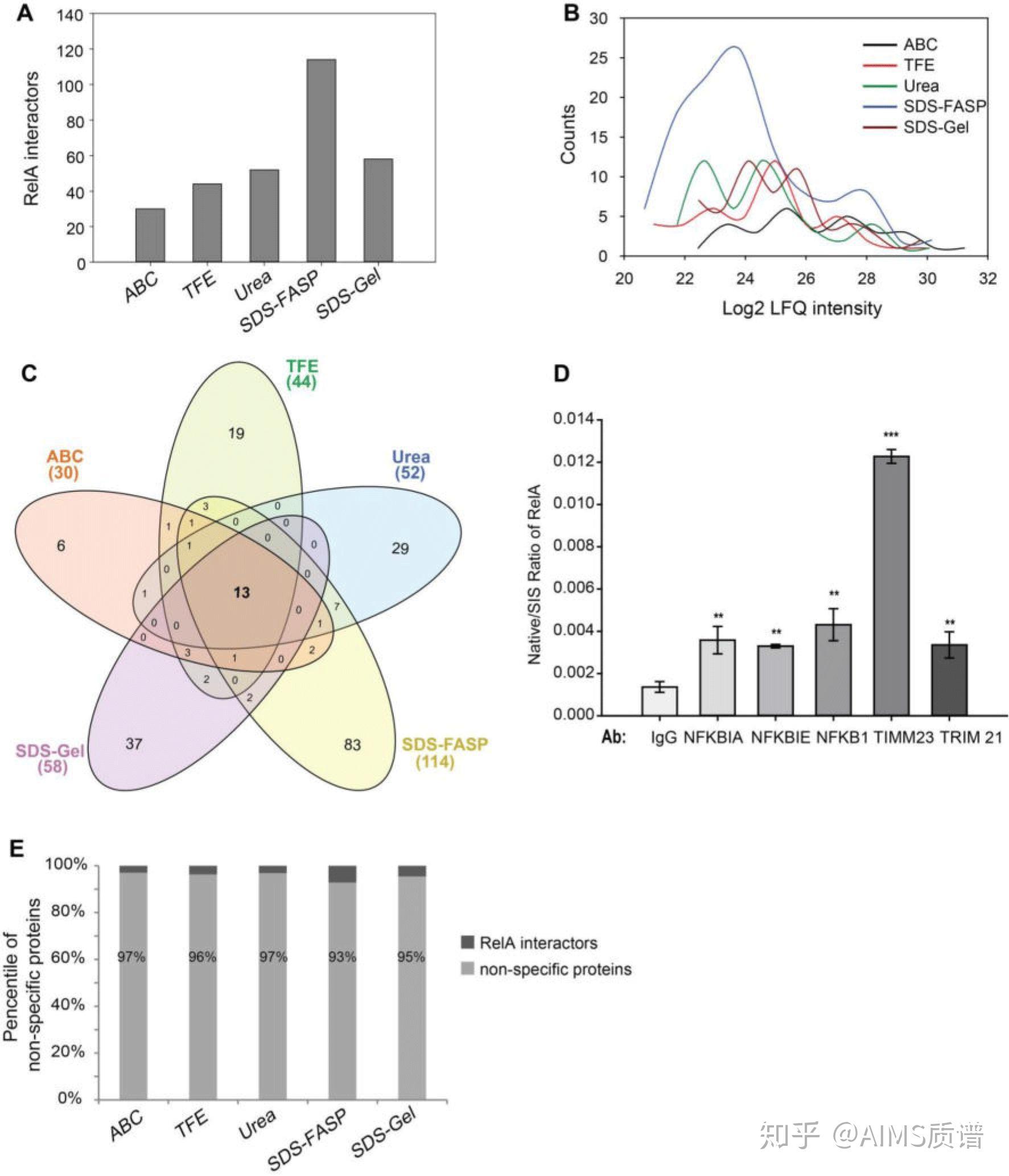 【方法篇】不同處理方法對質譜分析互作蛋白的影響 - 知乎