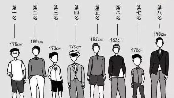 全國男女平均身高出爐!廣州人的身高又拖垮整個廣東的后腿嗎? - 知乎