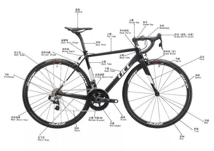 自行車零件大圖解(中英文對照),你認識多少? - 知乎
