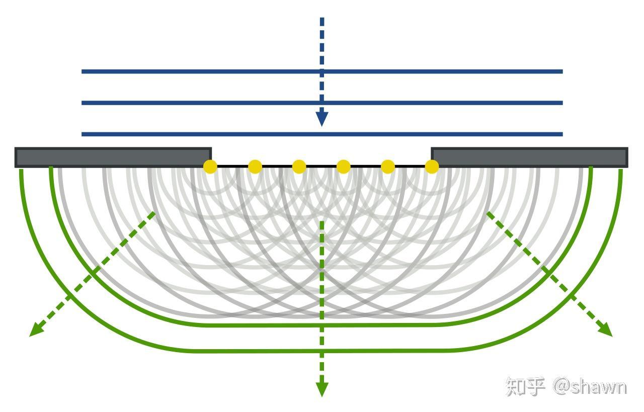為什么光發生明顯衍射現象會受到波長的限制? - 知乎