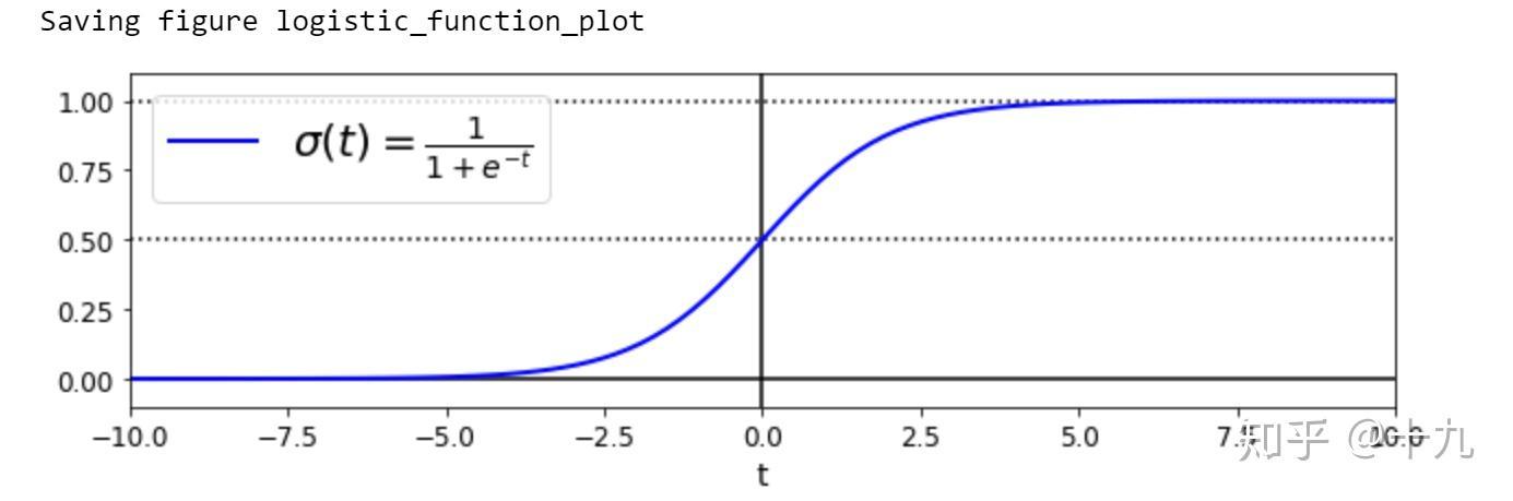 如何理解邏輯回歸(logistic regression)? - 知乎