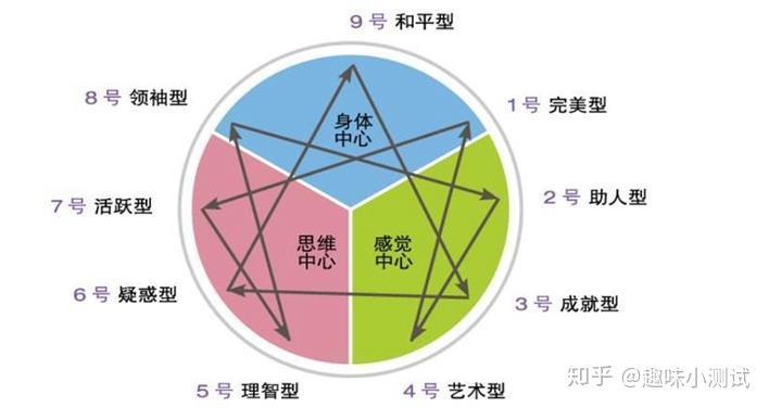 九型人格分析1至9型區別在哪? - 知乎
