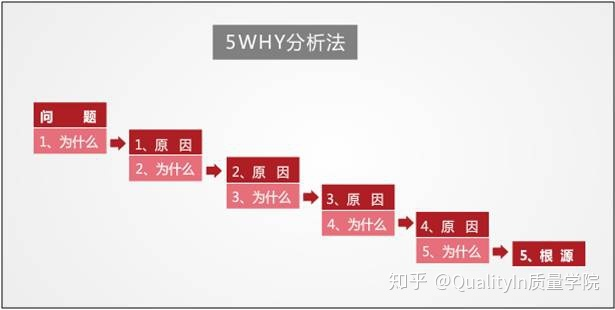 5WHY分析法:一個問題分析與解決的工具(案例) - 知乎