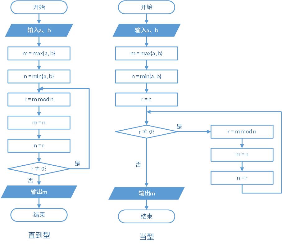 偽·從零開始學算法 - 2.2 求最大公約數 - 知乎
