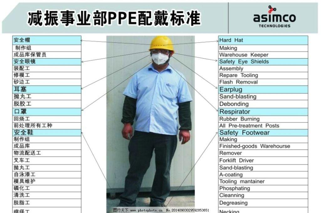 PPE配戴標準中英文圖片_易拉寶X展架_展板展架-圖行天下素材網