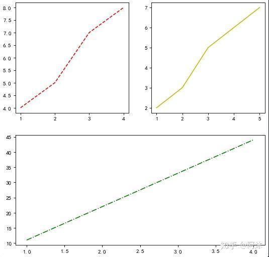 Python 中利用 Matplotlib 绘制多图并合并展示