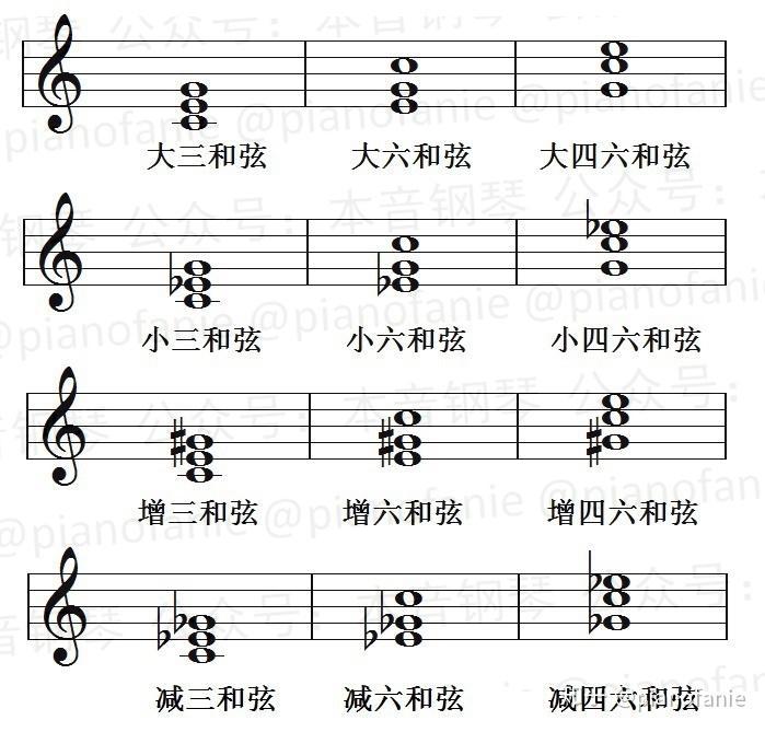 【課程】樂理知識講重點第六課(和弦結構) - 知乎
