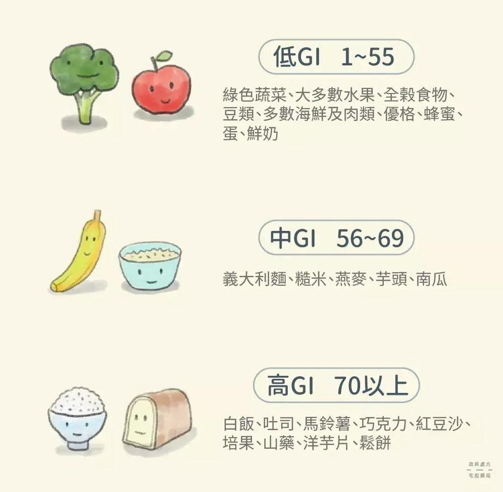 哪類食物gi值高? - 知乎