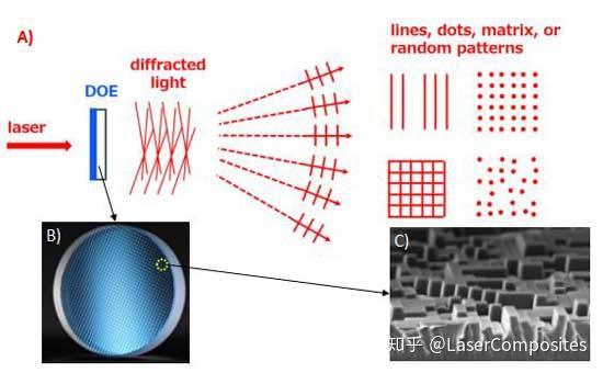 衍射光學元件DOE分類和選型詳細介紹 - 知乎