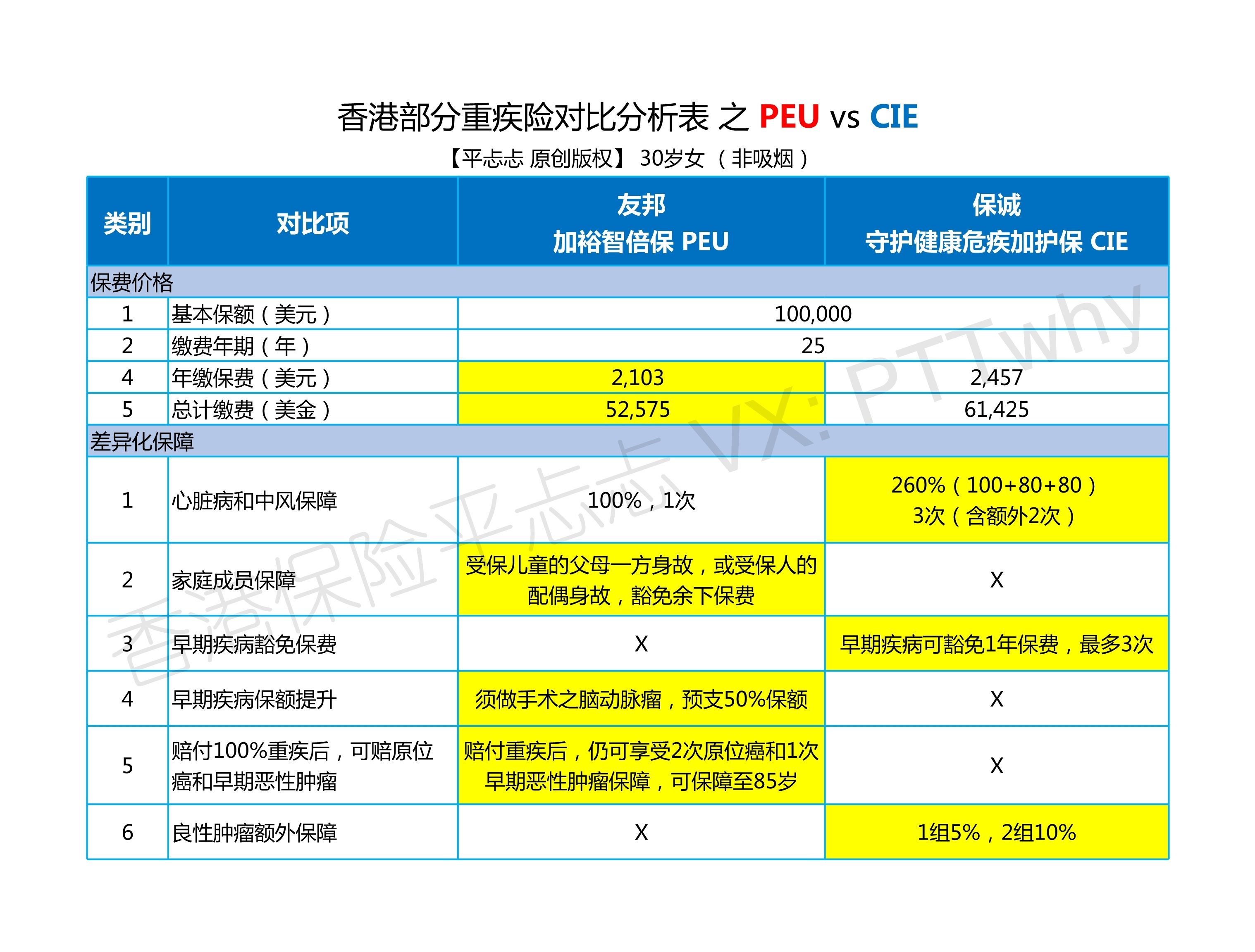 R5(終結篇)友邦加裕智倍保PEU,保誠守護健康危疾加護保CIE哪個更劃算? - 知乎