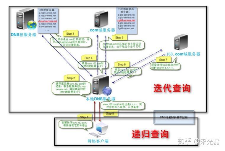 DNS迭代查詢和遞歸查詢 - 知乎