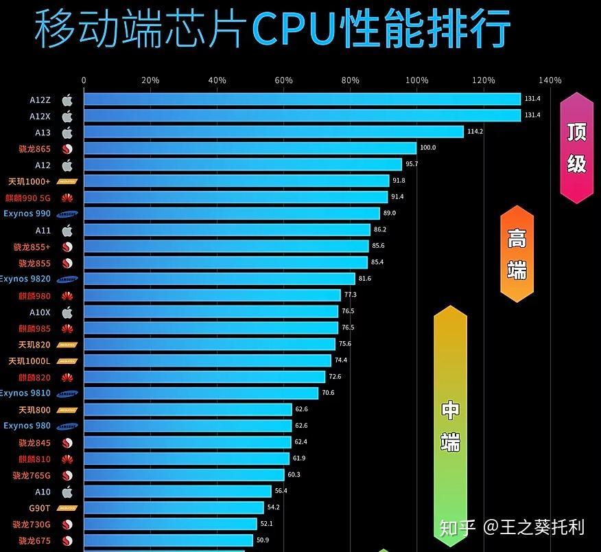 2020年6月中高端手機芯片性能排行榜【數據來自極客灣】 - 知乎