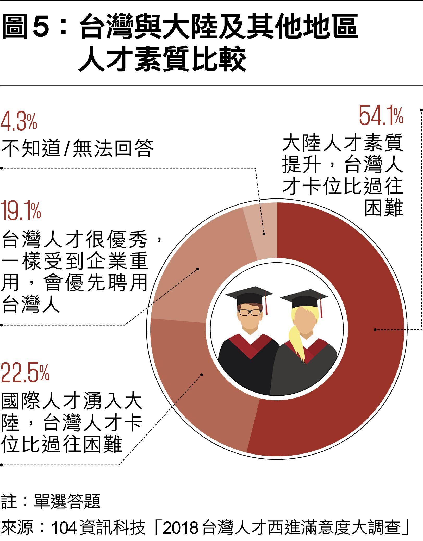 西進熱北上冷? 臺港青年面對大陸機遇兩樣情-多維cn期刊-多維新聞網