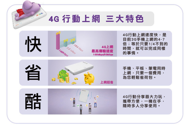 4G是什麼? @steven chen - nidBox親子盒子