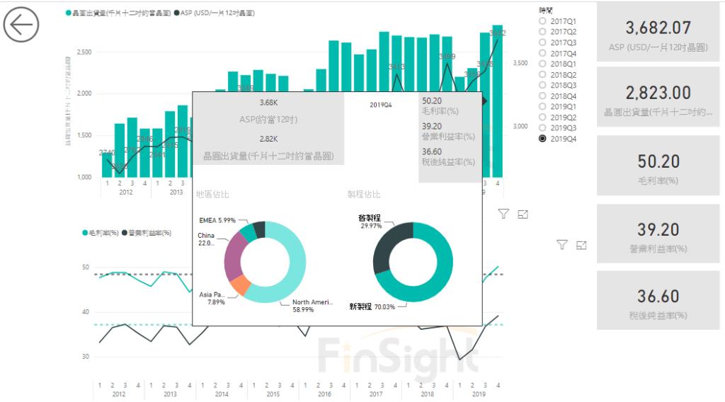 臺積電 2019 年財務數據更新 快訊 – FinSight 趨勢觀點