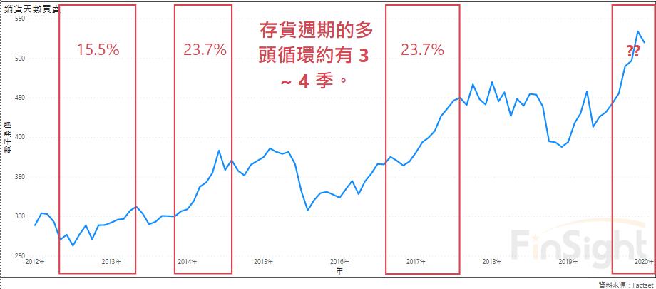 臺灣電子多頭還未停!以庫存週期來判斷現在的處境。 – FinSight 趨勢觀點