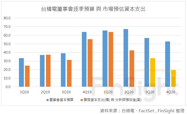 持續深掘護城河!臺積電資本預算顯示全年資本支出可能上調 ...