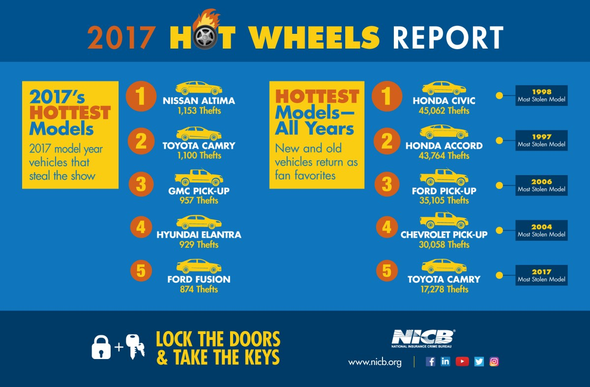 NICB's Hot Wheels: America's 10 Most Stolen Vehicles