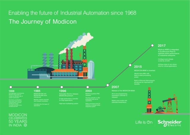 Schneider Electric Celebrates 50 Years of Modicon – PICANTE