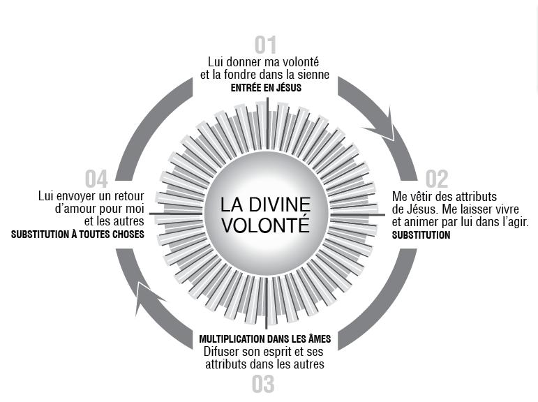 Résultats de recherche d'images pour «divine volonté»