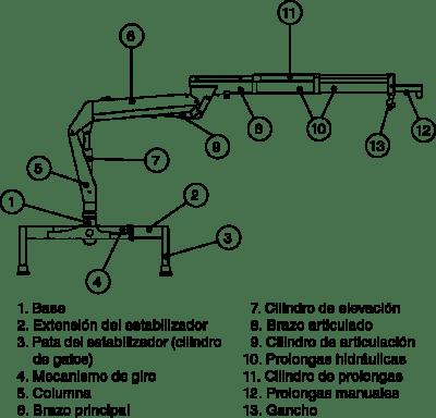 partes-de-una-grua-de-carga