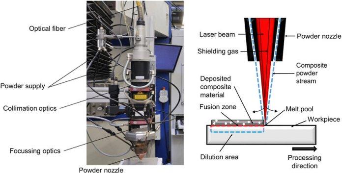 Laser Technology