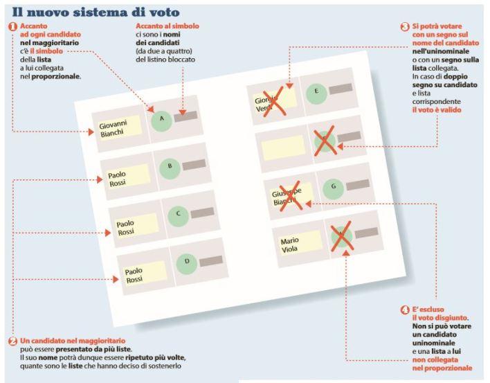 """Fac-Simile della tessera elettorale nel sistema disegnato dal """"Rosatellum"""""""