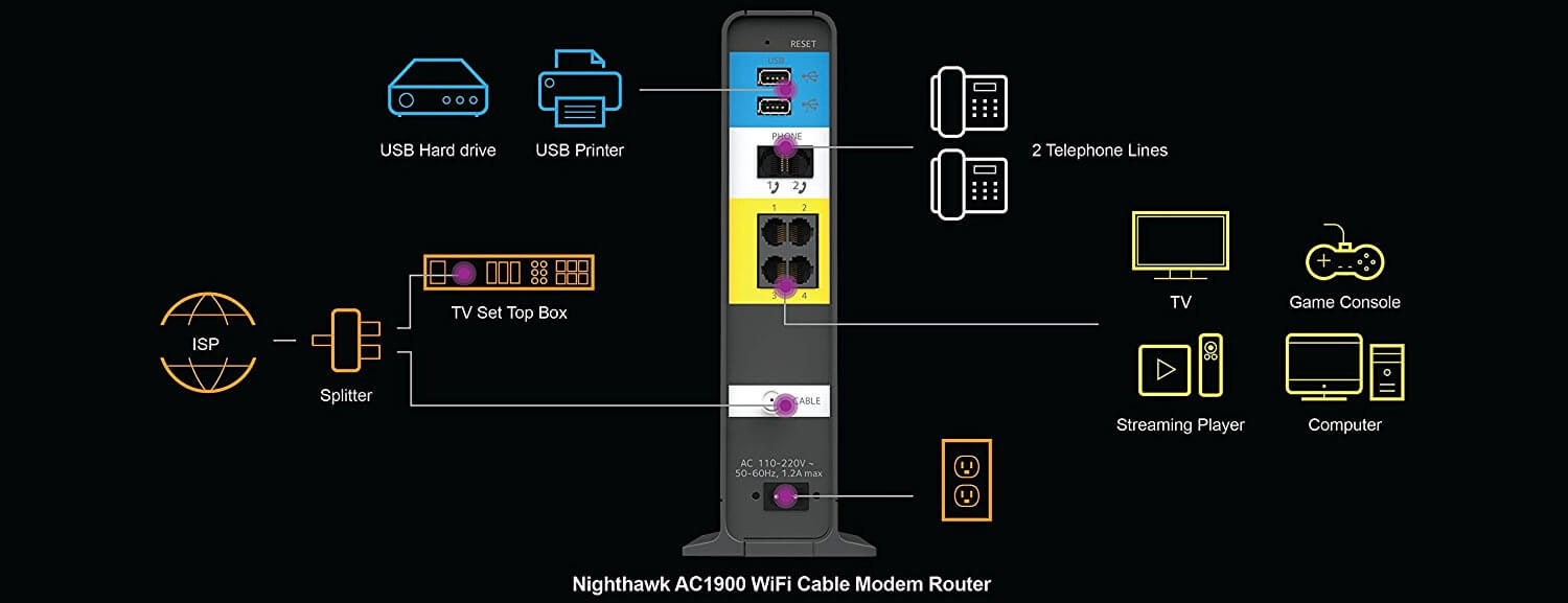 hight resolution of best voice cable modem router