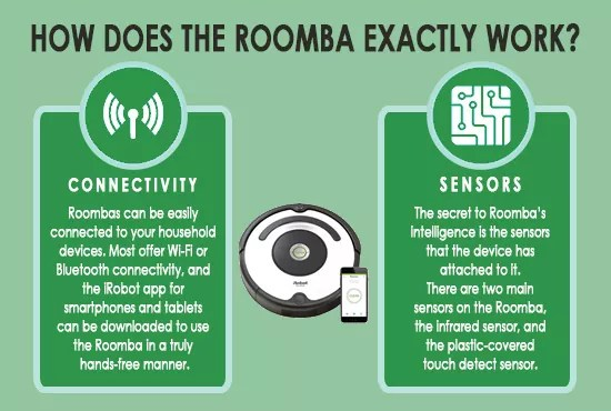 How does a Roomba exactly work