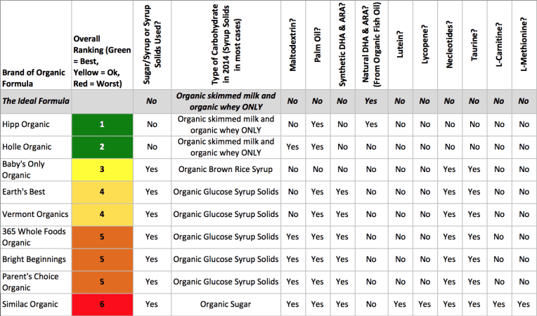 What S The Best Organic Formula For Your Baby The Picky