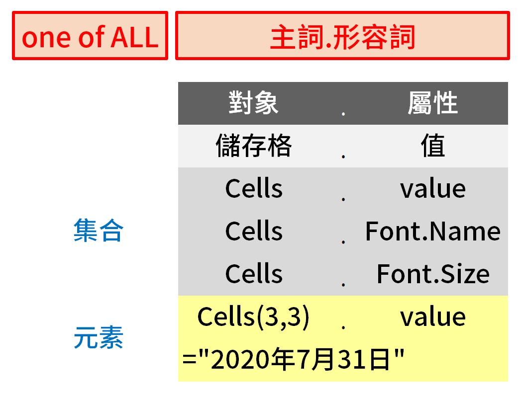 VBA程式設計以Excel物件為導向:Application.ThisWorkbook. ActiveSheet.Cells.value