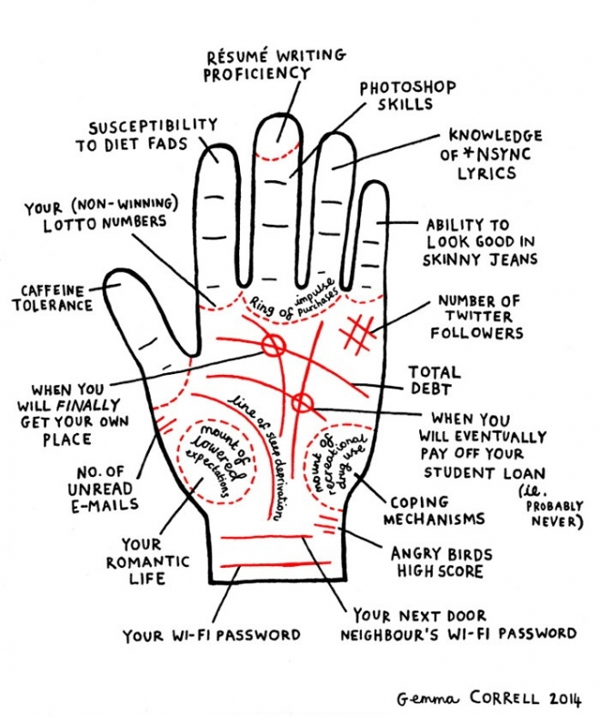 palmistry diagram marriage line wiring volvo xc90 2004 palm reading for millenials