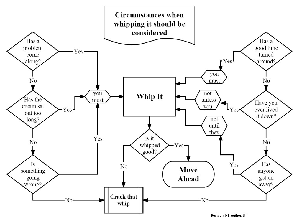 10 Funny Flowcharts to Beat March Madness Fury