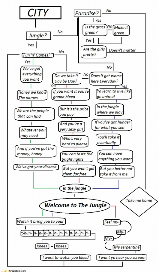 Welcome to the Jungle flowchart