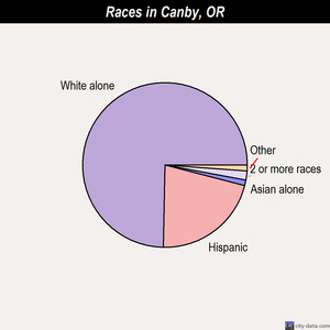 Canby Oregon OR 97013 profile population maps real