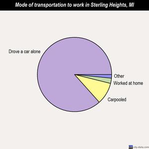 Sterling Heights Michigan Mi Profile Population Maps