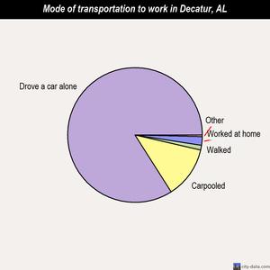 Decatur Alabama AL profile population maps real