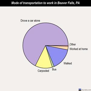 Beaver Falls Pennsylvania PA 15010 profile population