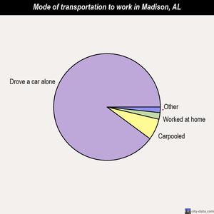 Madison Alabama AL 35758 profile population maps