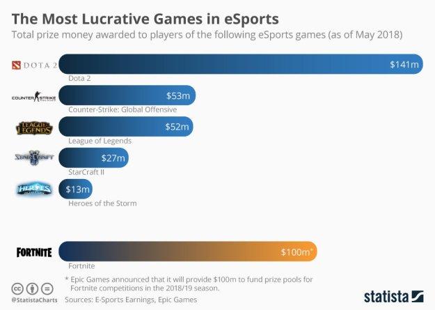 Cumulatif des prix e-sports