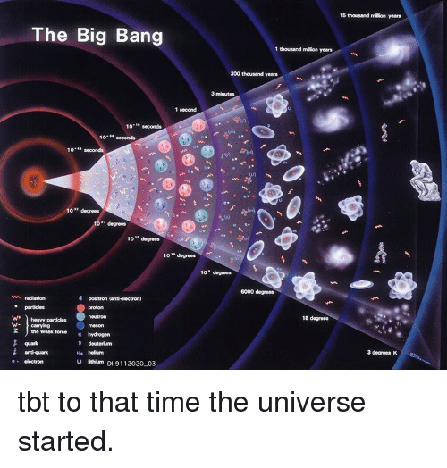 15 Thousand Million Years the Big Bang 1 Thousand Million Years 300 Thousand Years 3 Minutes 1 Second 10 Seconds 10 Seconds 10 10 Degrees Degrees ...