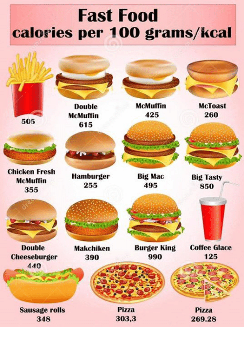 Fast Food Calories Per 100 Gramskcal McToast Double McMuffin McMuffin 425 2600 505 615 Chicken