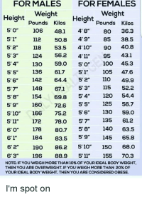 For MALES FOR FEMALES Weight Weight Height Pounds Kilos ...
