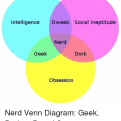 Diagram Of A Nerd Ls1 Wiring Harness Intelligence Deeb Social Ineptitude Geek Dork Obsession And