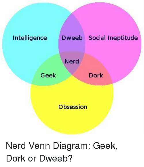 diagram of a nerd 1994 toyota pickup fuse box intelligence deeb social ineptitude geek dork obsession and