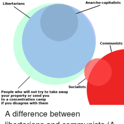 Socialism And Capitalism Venn Diagram 2006 E350 Fuse Box Libertarians Anarcho Capitalists Communists Socialists People Who Camp Will