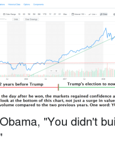 Confidence obama and drawings summary chart conversations historical data options components full screen also rh me
