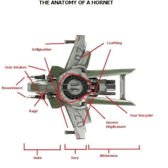 Hornet Anatomy Diagram 2001 Dodge Grand Caravan Stereo Wiring The Of A Loathing Indignation Fear Intakes Resentment Dank And Fury