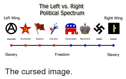 The Left vs Right Left Wing Right Wing Anarchism Communism Socialism Liberalism Conservatism